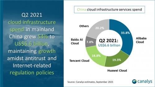 2021二季度中国云服务市场占有率:阿里云、华为云、腾讯云前三