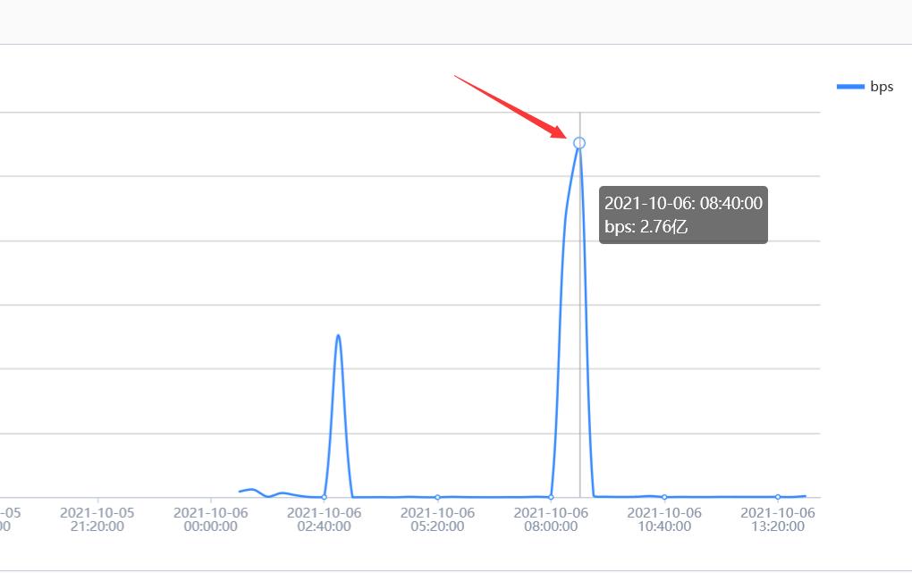 百度云加速高防IP防御2.76亿峰值CC攻击实例插图