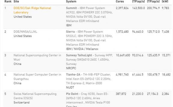 全球超级计算机 500 强:美国超越中国重回世界第一快