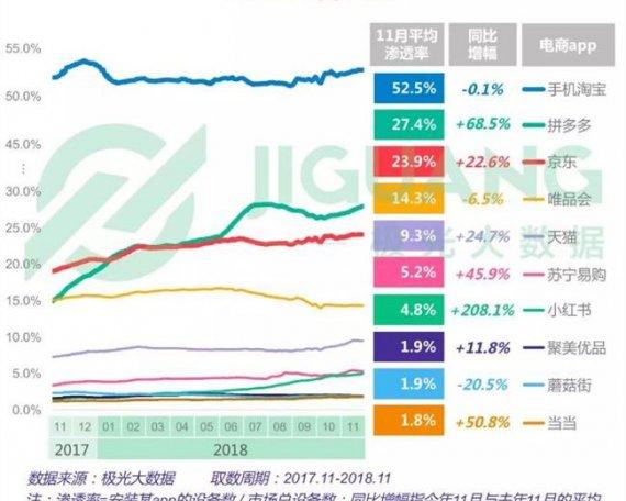 2018年电商占有率报告:淘宝、拼多多、京东排名前三