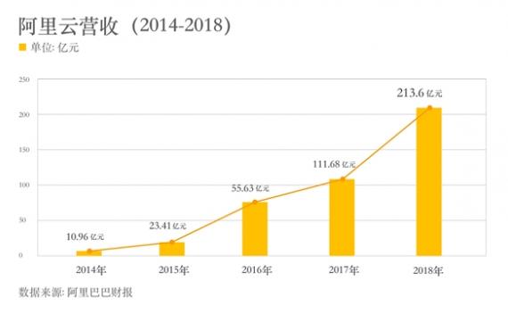 阿里云年营收突破200亿!成为亚洲最大云服务商