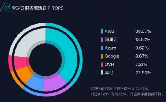 阿里云有成为全球第二大云服务商的潜质:活跃IP总量位列全球第二