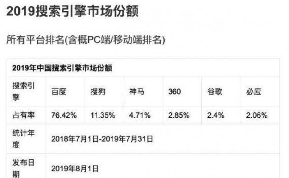 2019年上半年中国搜索引擎市场份额 百度依然强势