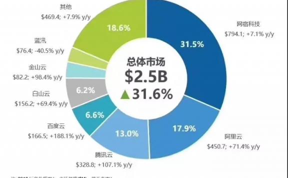 2018年中国CDN市场份额排行:网宿、阿里云、腾讯云排前三