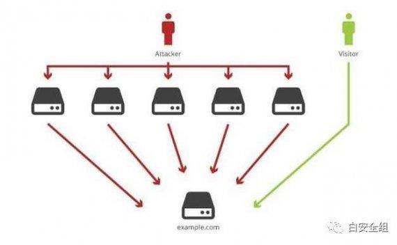 详细介绍ddos攻击与各大云服务商防御现状