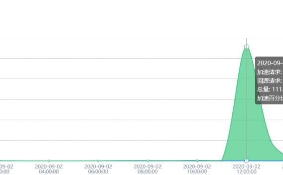 百度云加速如何知道网站有没有被CC攻击