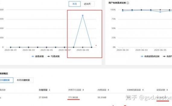 站长亲身经历:个人博客网站被恶意DDOS攻击