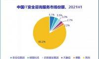2021 上半年中国网络安全服务市场规模实现 110% 的增长,达到 71.5 亿元