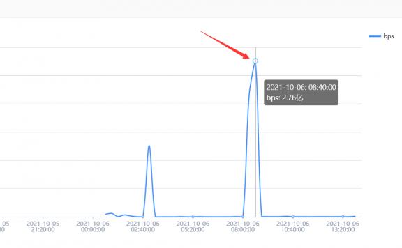 百度云加速高防IP防御2.76亿峰值CC攻击实例